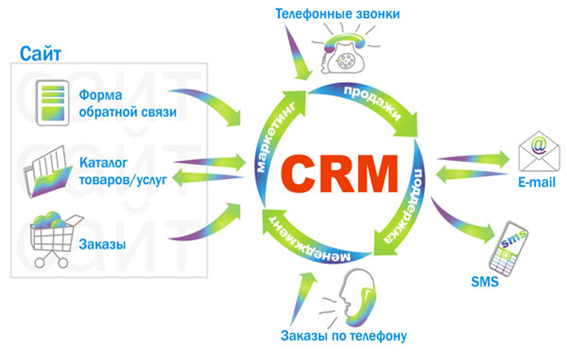 crm in cosmetic industry The statistic shows the size of the customer relationship management (crm) software market worldwide, from 2015 to 2021  cosmetics industry in the us  statista provides you with the.